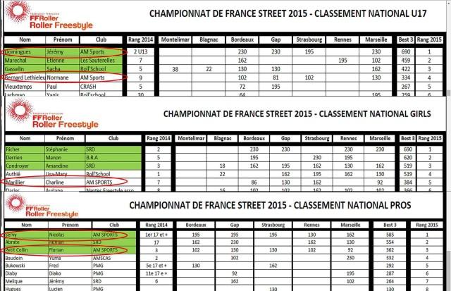 resultats street-2015